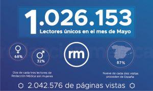 Redacción Médica supera en mayo el millón de lectores únicos