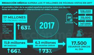 Redacción Médica supera los 17 millones de páginas vistas en 2017