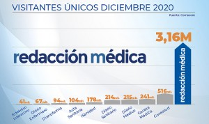 Redacción Médica tiene 6 veces más lectores que el 2º diario del sector