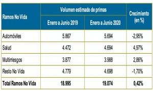Salud 'sujeta' el sector asegurador: crece un 5% en lo peor del Covid-19