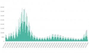 Sanidad comunica 33.932 casos nuevos de Covid y 17 muertes desde el viernes