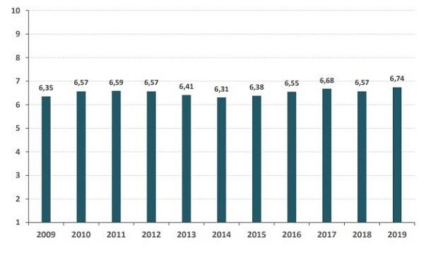 La sanidad española no llega a notable en su mejor valoración en una década