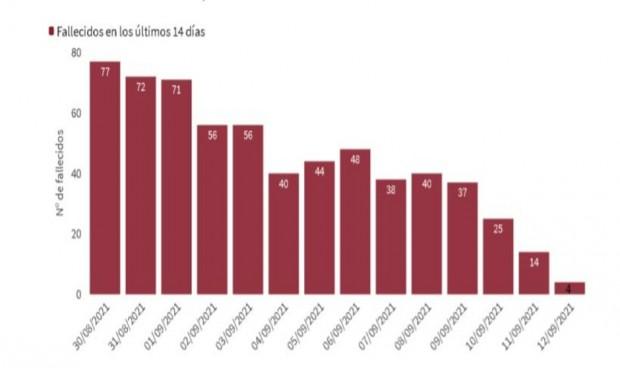 Sanidad notifica 155 muertos por Covid pero la incidencia cae casi 7 puntos