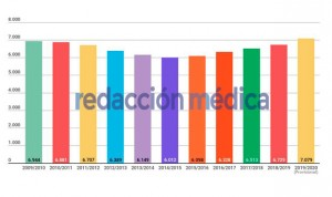Sanidad plantea la mayor oferta MIR de la historia: 7.079 plazas en 2020
