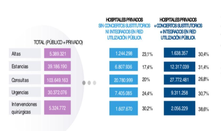La privada realiza el 20% de las consultas y el 30,2% de las cirugías