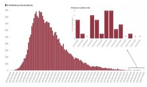 Sanidad suma 3 muertos y 1.244 positivos Covid-19 el fin de semana