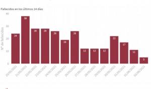 Sanidad suma 5.250 casos de Covid y 50 muertes; la incidencia se estanca