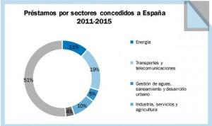 Sanidad y educaci?n se reparten el 3,6% de las ayudas de la UE para Espa?a