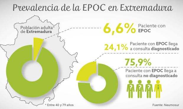 Seis de cada cien extremeños mayores de 40 años tienen EPOC