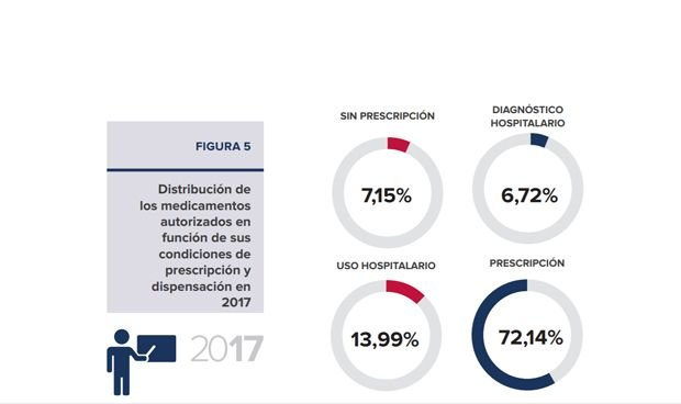 Siete de cada diez medicamentos autorizados en España son de prescripción