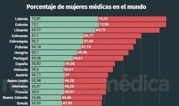 Solo 8 países en el mundo tienen más médicas que España en sus plantillas