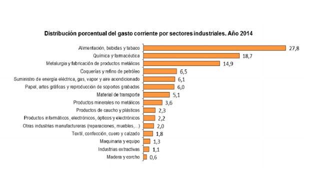 Solo Alimentación gasta más que las farmacéuticas en protección ambiental