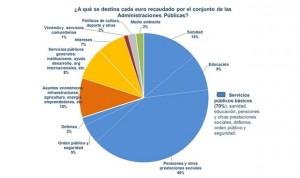 Solo el 14% del IRPF se destina a la sanidad