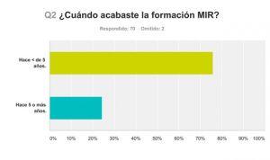 Sólo el 24% de los MIR 'recirculantes' supera los cinco años de experiencia
