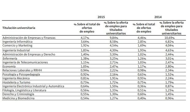 Solo una de cada 200 ofertas de empleo es para médicos