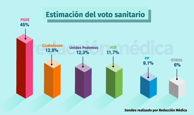 Sondeo electoral: la sanidad prefiere al PSOE y Vox casi de tercera fuerza