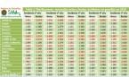 Sueldos MIR: la 'brecha salarial' entre autonomías supera los 3.000€ al año