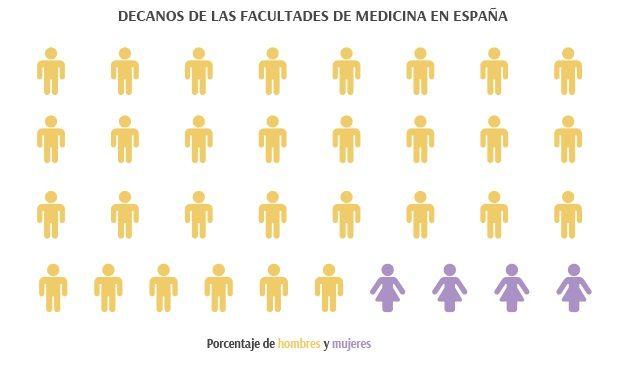 Techo de cristal en la facultad de Medicina: 4 mujeres entre los 34 decanos