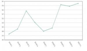 Pico de temporalidad sanitaria: uno de cada tres contratos es eventual