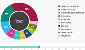 Elecciones 28A: Twitter revela qué partidos políticos hablan de sanidad