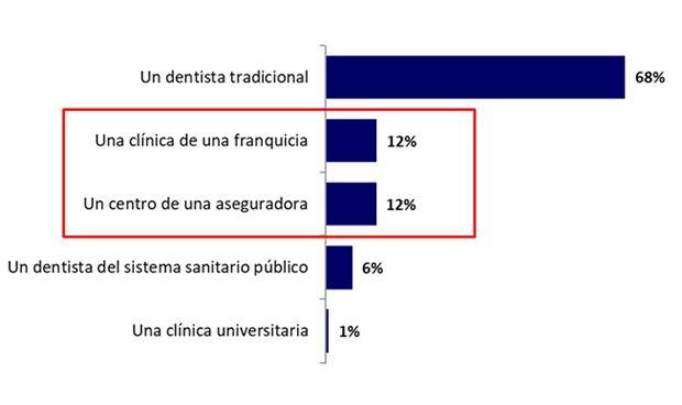 Un 60% de los españoles visitó al dentista al menos una vez en 2017