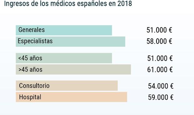 Un médico de Familia gana 7.000 euros menos que el resto de especialistas
