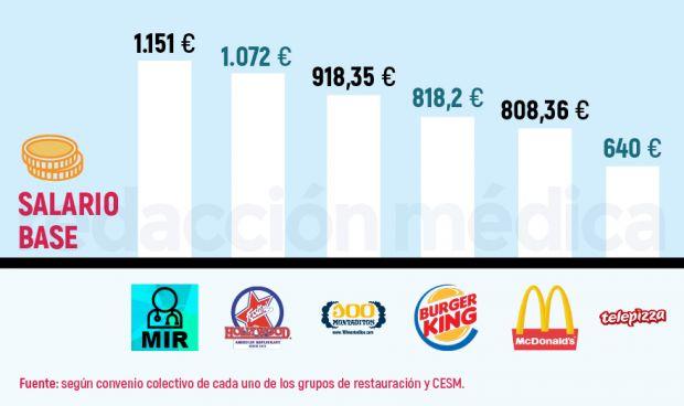 Un MIR solo cobra 79 euros más que un trabajador de comida rápida
