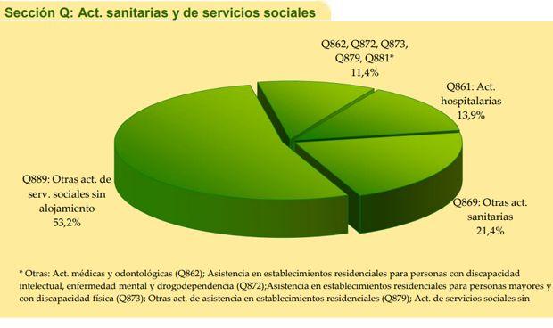 Una de cada 10 instituciones dependiente de las CCAA es de corte sanitario