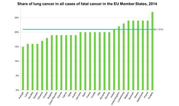 El cáncer de pulmón causa una de cada 5 muertes por tumor en España