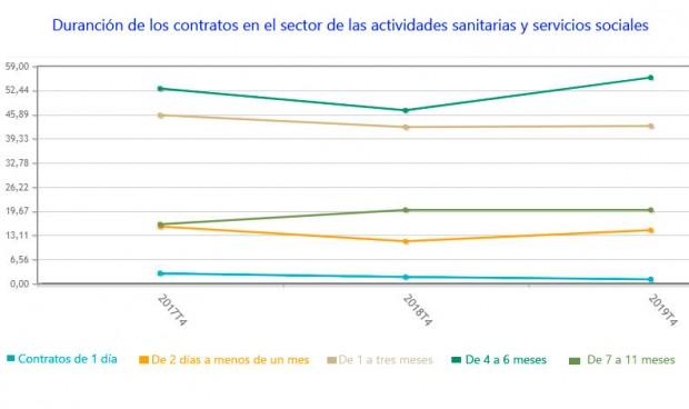 Uno de cada 4 contratos que firma la sanidad española dura menos de un año