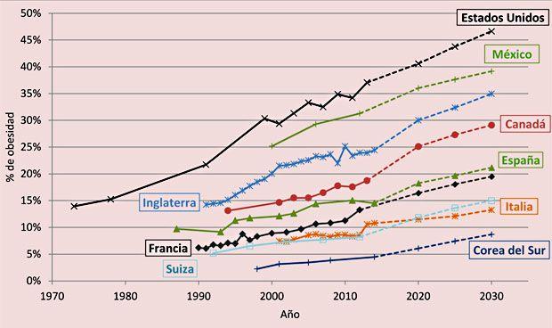 Uno de cada cinco españoles padecerá de obesidad en 2030