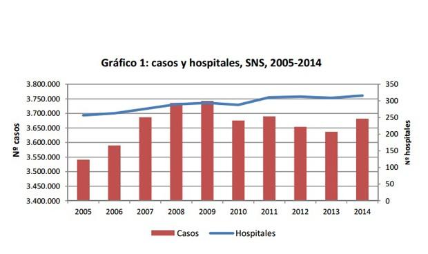 Vuelven a crecer las altas en España, pero menos que en los años de crisis
