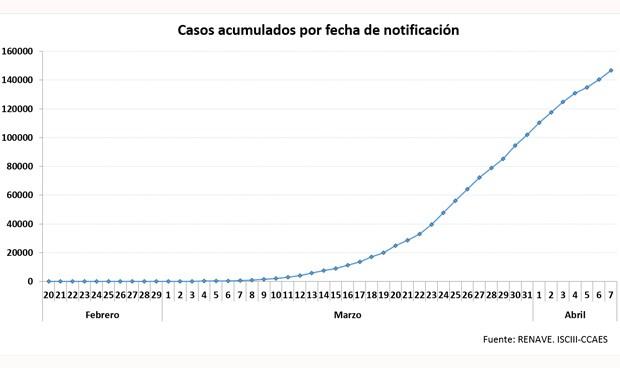 Coronavirus últimas noticias: confusión con la cifra oficial de muertos